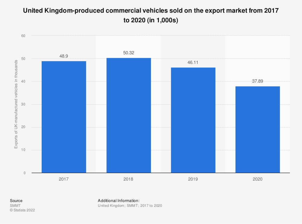 Statistic: United Kingdom-produced commercial vehicles sold on the export market from 2017 to 2019 (in 1,000s) | Statista
