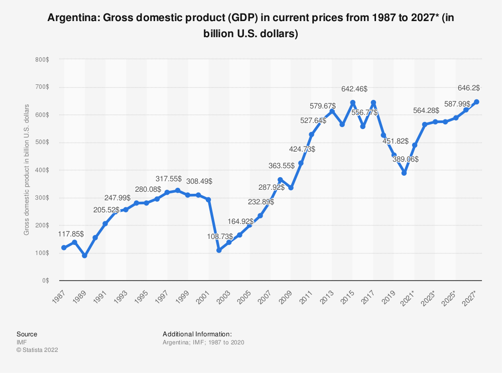 Statistic: Argentina: Gross domestic product (GDP) in current prices from 1984 to 2024* (in billion U.S. dollars)   Statista