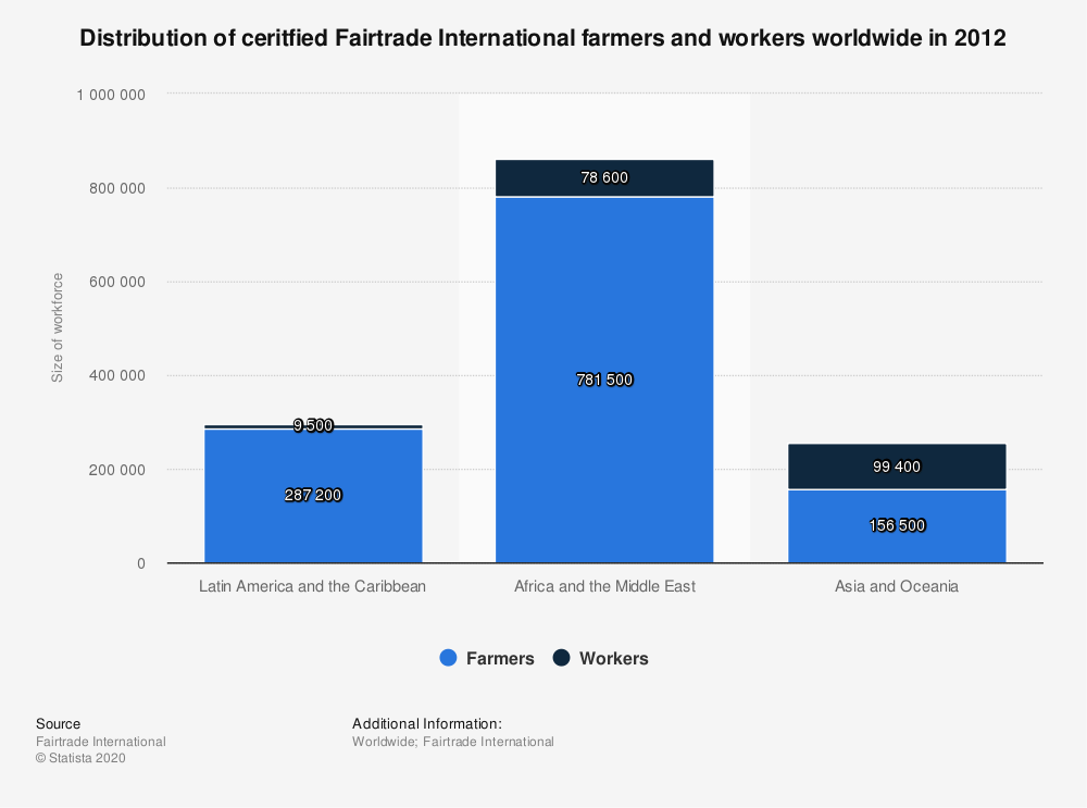 Statistic: Distribution of ceritfied Fairtrade International farmers and workers worldwide in 2012 | Statista