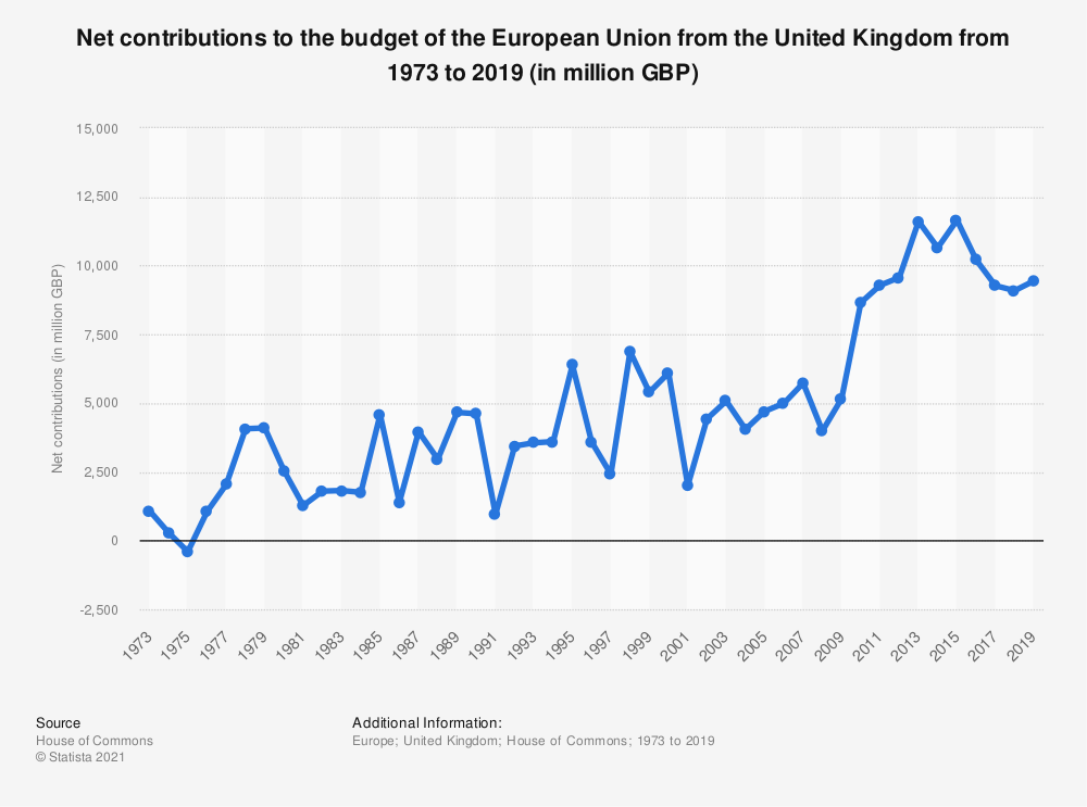 Statistic: Net UK contributions to the European budget from 2009/2010 to 2016/2017 (in million GBP) | Statista