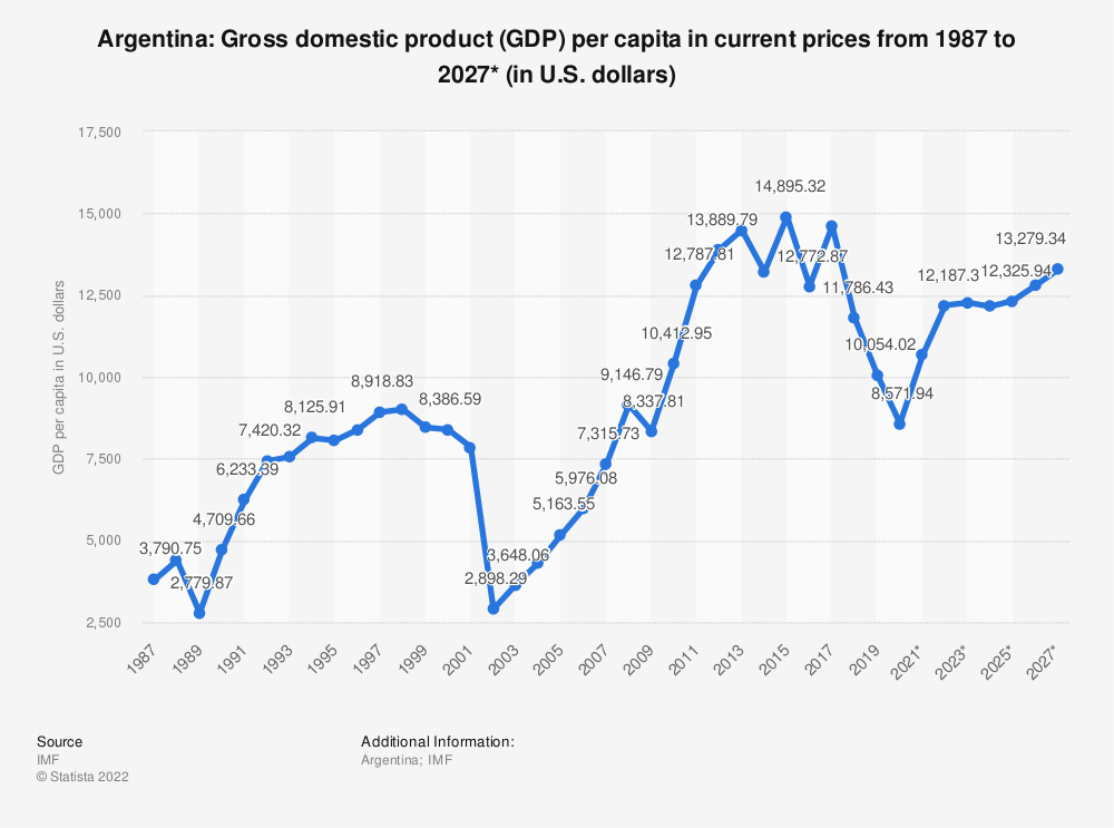 Statistic: Argentina: Gross domestic product (GDP) per capita in current prices from 2014 to 2024* (in U.S. dollars) | Statista