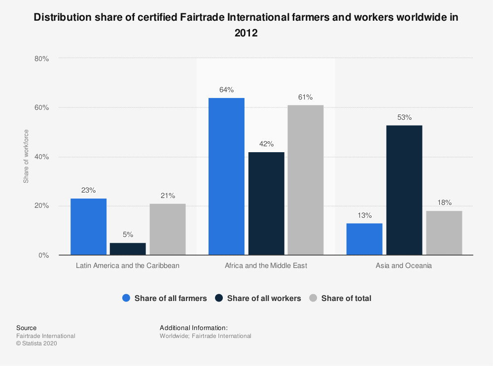 Statistic: Distribution share of certified Fairtrade International farmers and workers worldwide in 2012 | Statista