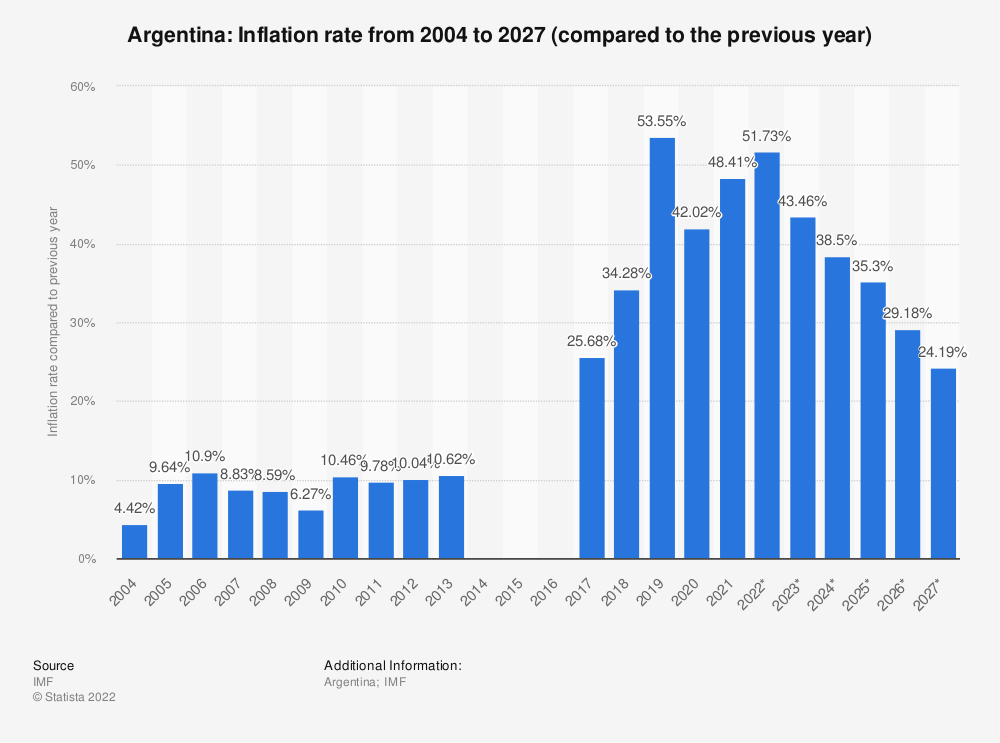 Statistic: Argentina: Inflation rate from 2004 to 2024* (compared to the previous year) | Statista