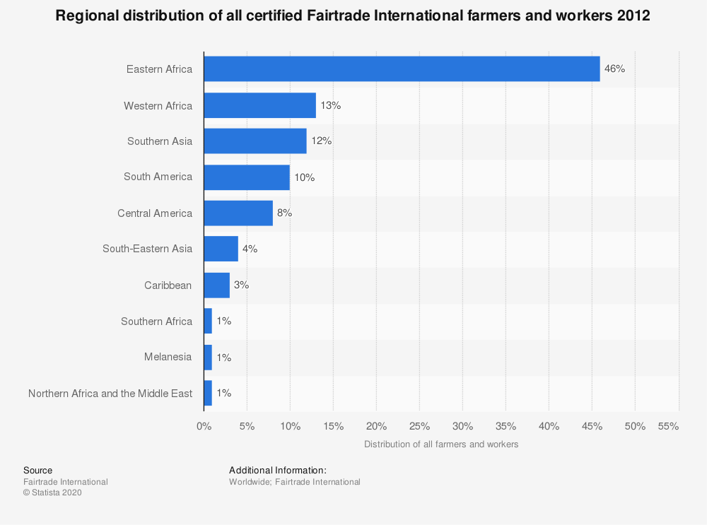 Statistic: Regional distribution of all certified Fairtrade International farmers and workers 2012 | Statista