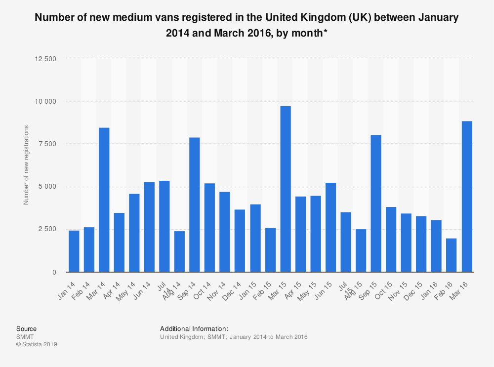 Statistic: Number of new medium vans registered in the United Kingdom (UK) between January 2014 and March 2016, by month* | Statista