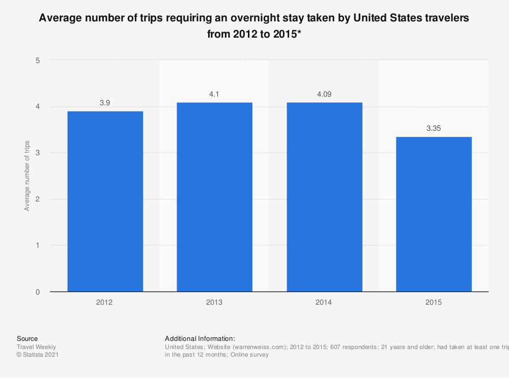 Statistic: Average number of trips requiring an overnight stay taken by United States travelers from 2012 to 2015* | Statista