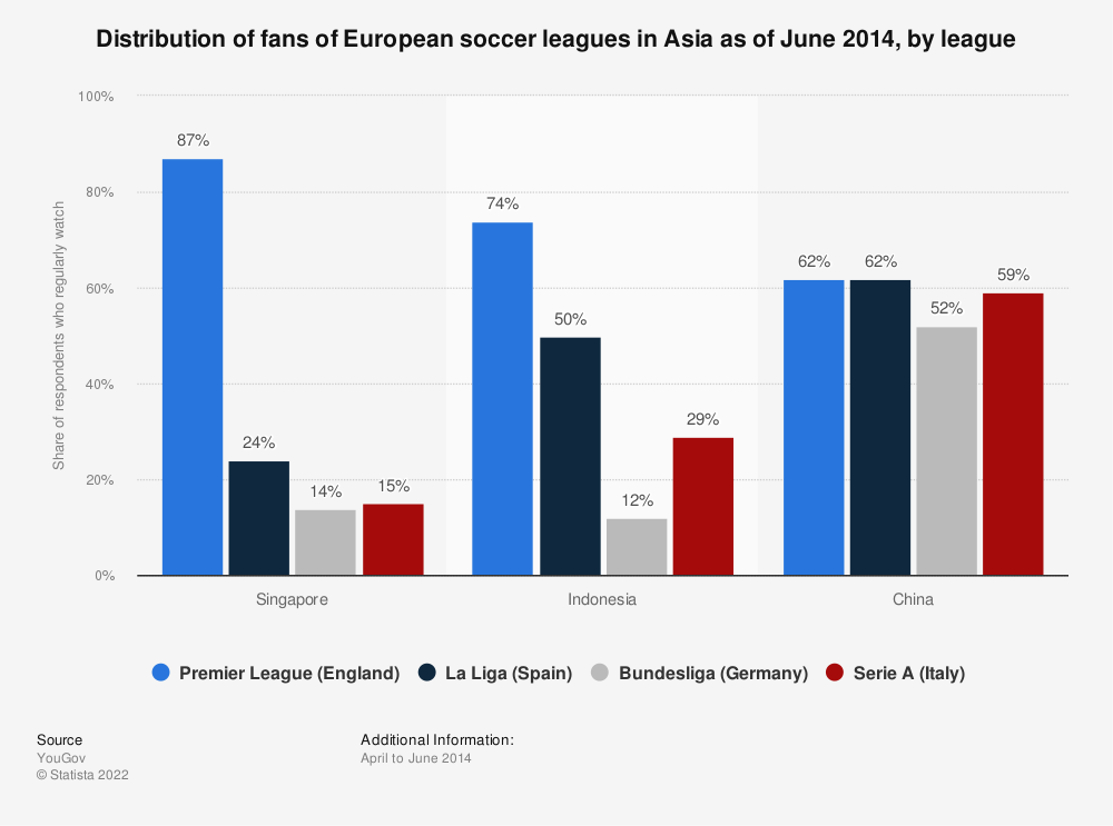 Statistic: Distribution of fans of European soccer leagues in Asia as of June 2014, by league | Statista