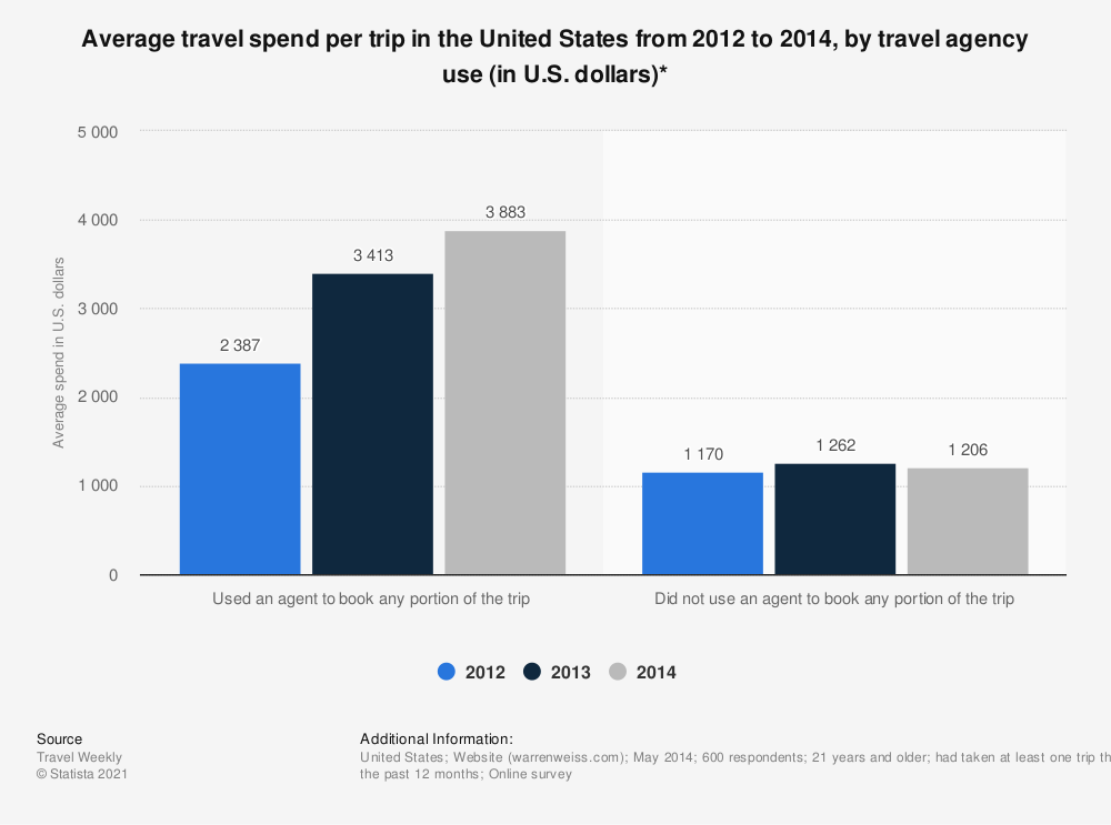 Statistic: Average travel spend per trip in the United States from 2012 to 2014, by travel agency use (in U.S. dollars)* | Statista