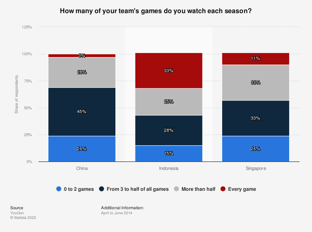 Statistic: How many of your team's games do you watch each season? | Statista