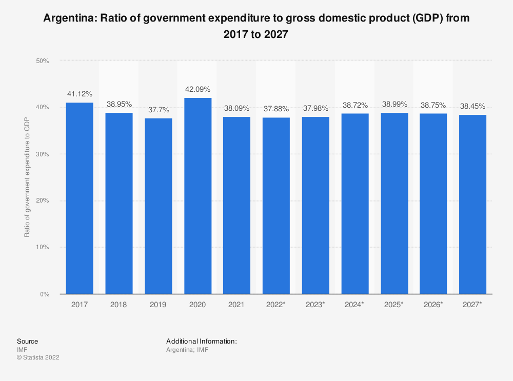 Statistic: Argentina: Ratio of government expenditure to gross domestic product (GDP) from 2014 to 2024* | Statista