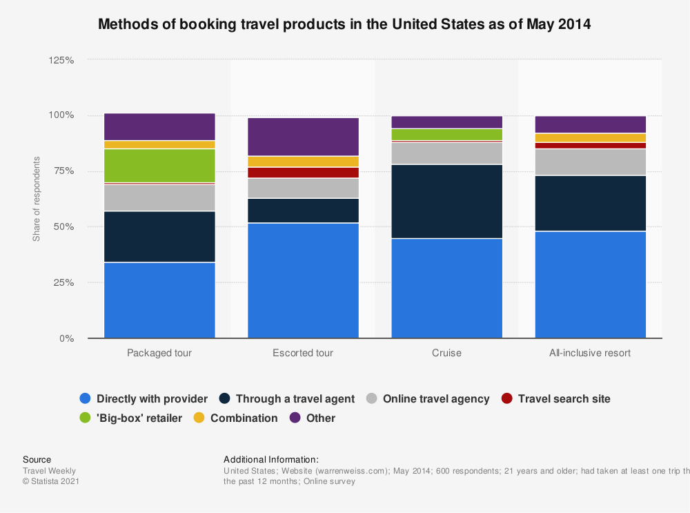 Statistic: Methods of booking travel products in the United States as of May 2014 | Statista