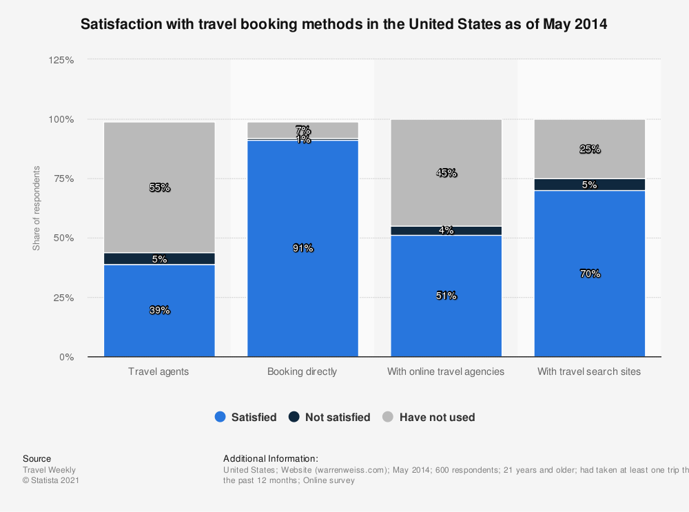 Statistic: Satisfaction with travel booking methods in the United States as of May 2014 | Statista