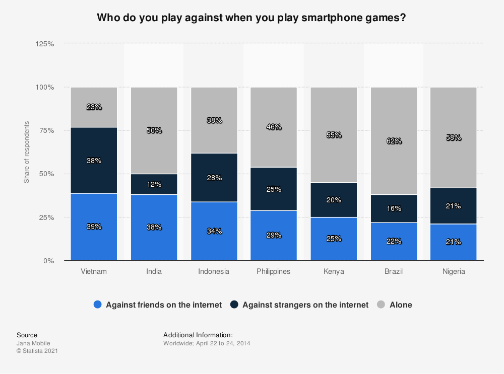 Statistic: Who do you play against when you play smartphone games?   Statista