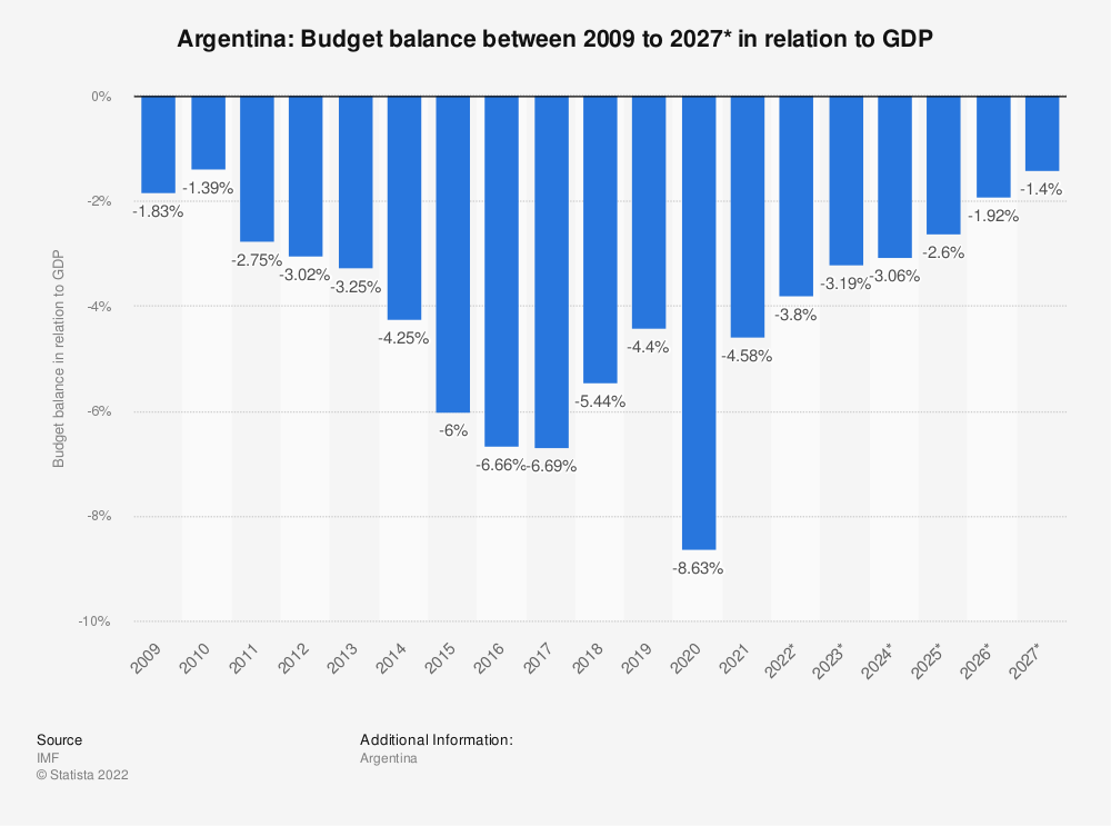 Statistic: Argentina: Budget balance between 2009 to 2019* in relation to GDP | Statista