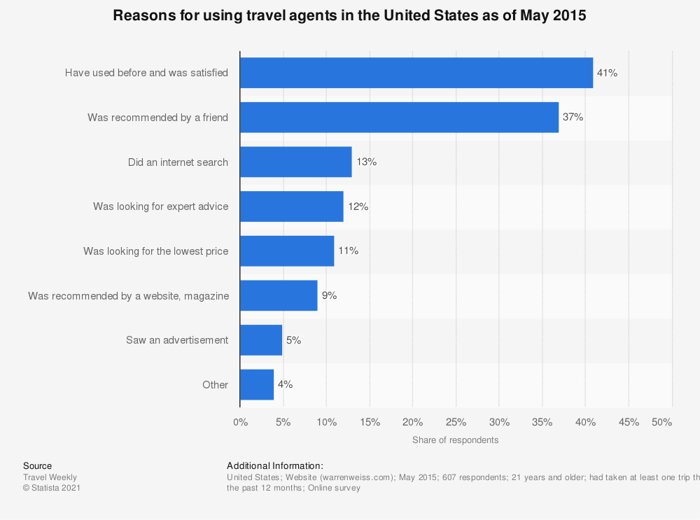 Statistic: Reasons for using travel agents in the United States as of May 2015 | Statista