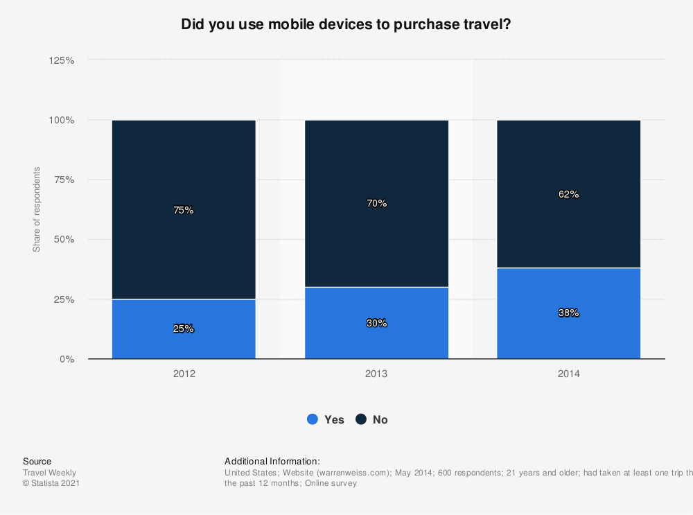 Statistic: Did you use mobile devices to purchase travel? | Statista