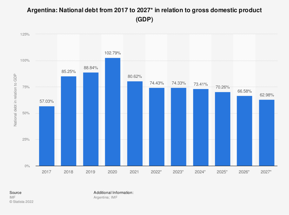 Statistic: Argentina: National debt from 2014 to 2024* in relation to gross domestic product (GDP) | Statista
