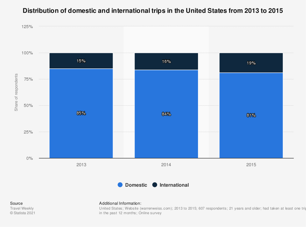Statistic: Distribution of domestic and international trips in the United States from 2013 to 2015 | Statista