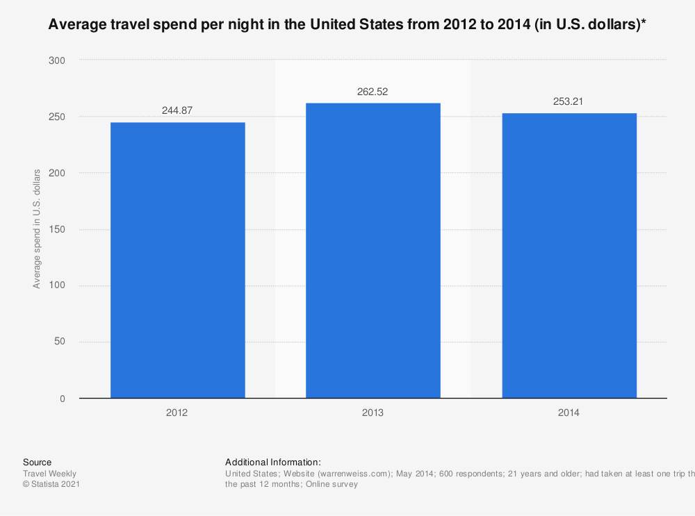 Statistic: Average travel spend per night in the United States from 2012 to 2014 (in U.S. dollars)* | Statista