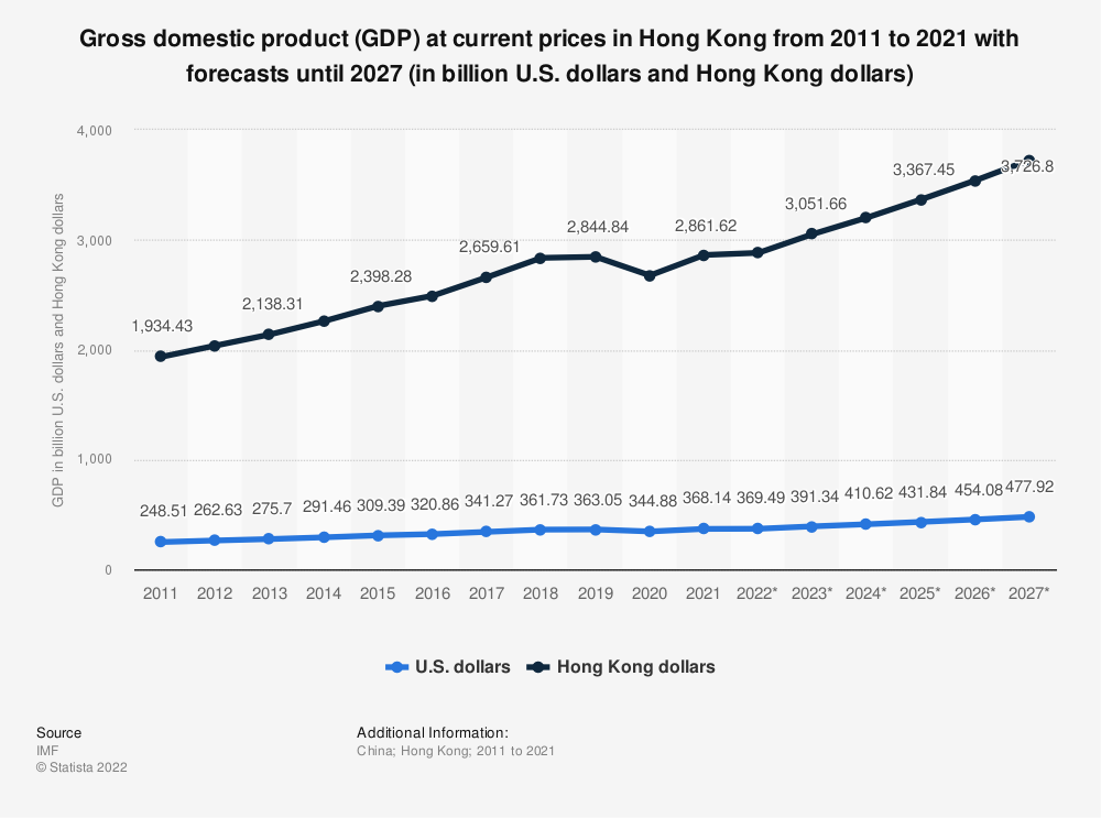 Statistic: Gross domestic product (GDP) in Hong Kong from 2006 to 2018 (in billion Hong Kong dollars)* | Statista