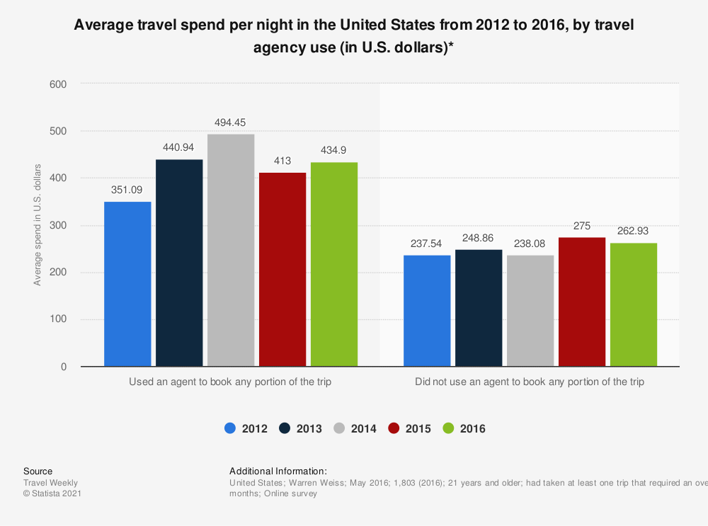 Statistic: Average travel spend per night in the United States from 2012 to 2016, by travel agency use (in U.S. dollars)*   Statista