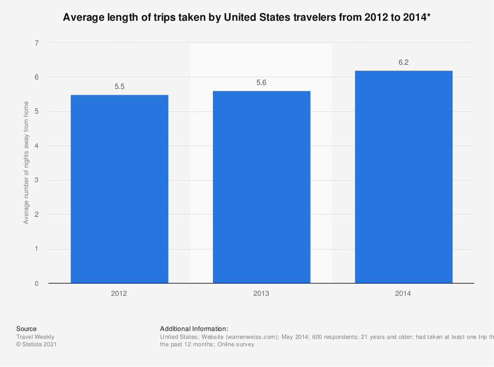 Statistic: Average length of trips taken by United States travelers from 2012 to 2014* | Statista