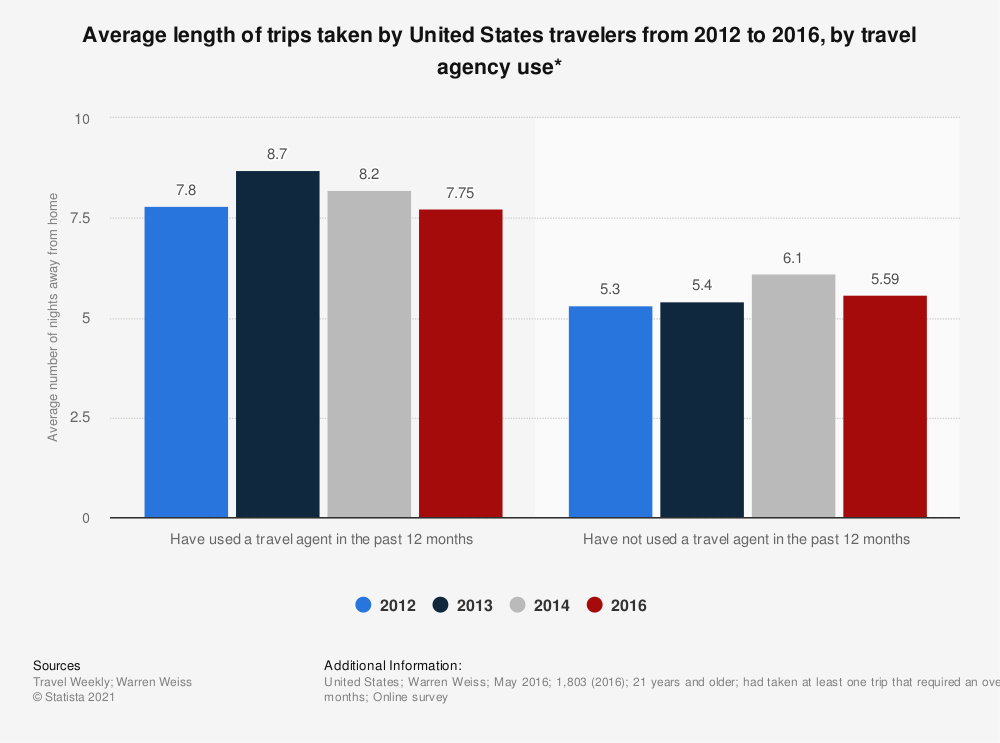 Statistic: Average length of trips taken by United States travelers from 2012 to 2016, by travel agency use*   Statista