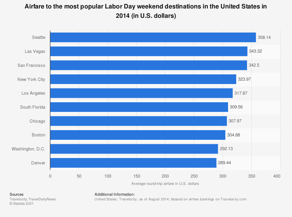 Statistic: Airfare to the most popular Labor Day weekend destinations in the United States in 2014 (in U.S. dollars) | Statista