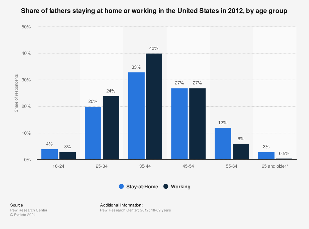 Statistic: Share of fathers staying at home or working in the United States in 2012, by age group | Statista