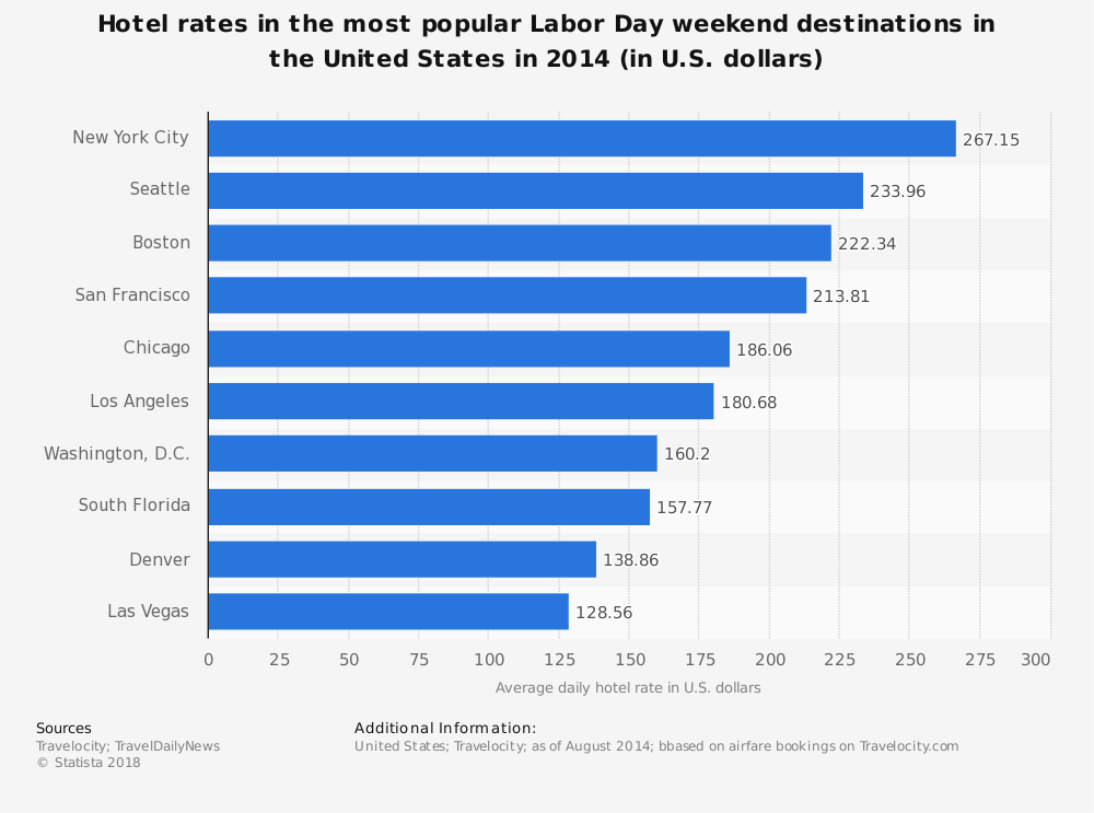 Statistic: Hotel rates in the most popular Labor Day weekend destinations in the United States in 2014 (in U.S. dollars) | Statista