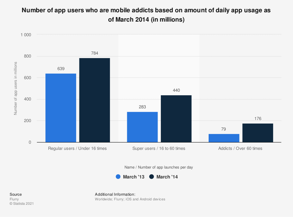 Statistic: Number of app users who are mobile addicts based on amount of daily app usage as of March 2014 (in millions) | Statista