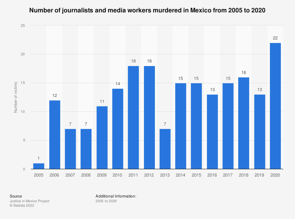 Statistic: Number of journalists and media workers murdered in Mexico from 2005 to 2018 | Statista