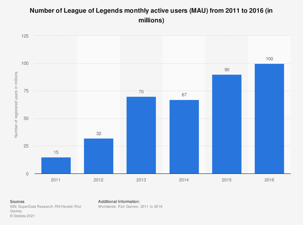 Statistic: Number of League of Legends monthly active users (MAU) from 2011 to 2016 (in millions) | Statista