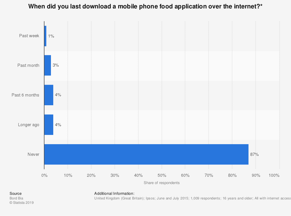 Statistic: When did you last download a mobile phone food application over the internet?* | Statista