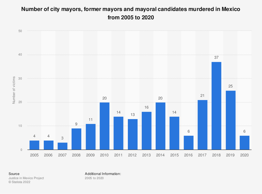 Statistic: Number of city mayors, former mayors and mayoral candidates murdered in Mexico from 2005 to 2018 | Statista