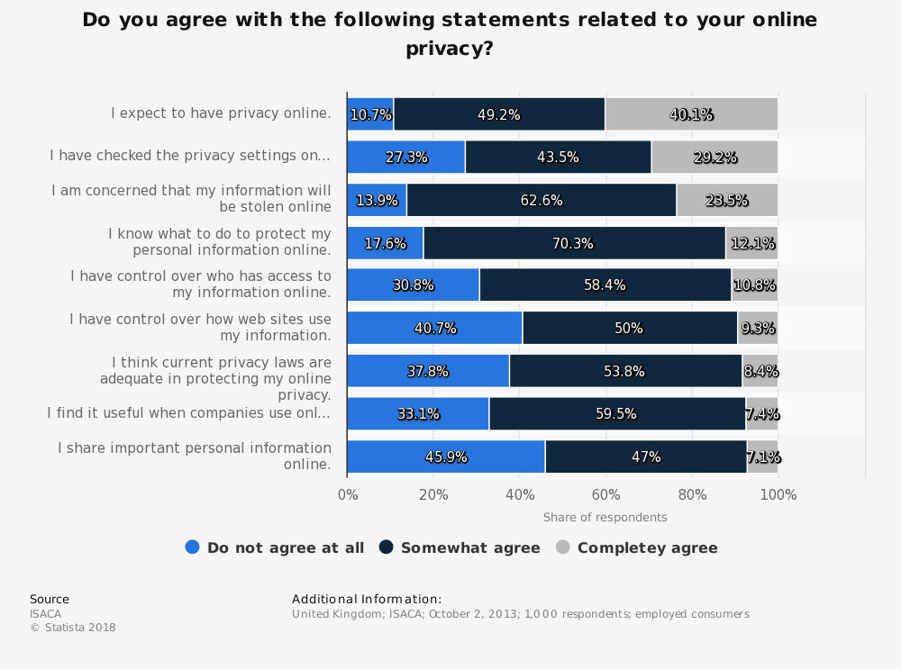 Statistic: Do you agree with the following statements related to your online privacy? | Statista