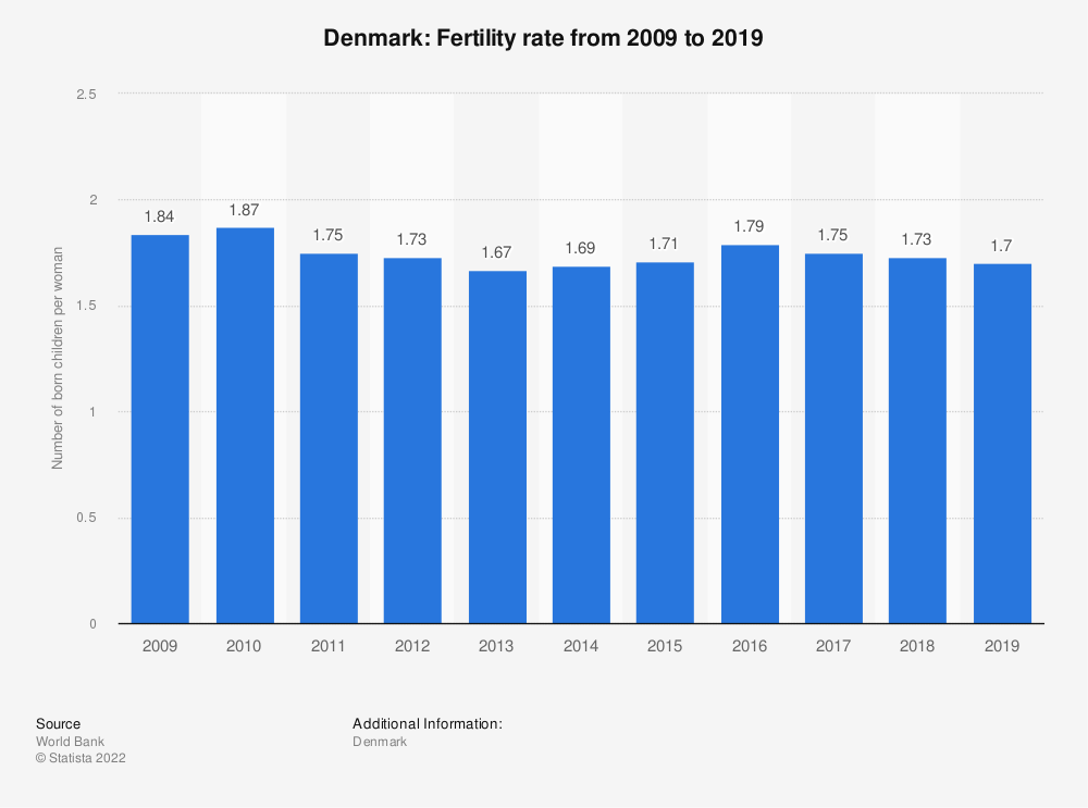Statistic: Denmark: Fertility rate from 2006 to 2016 | Statista