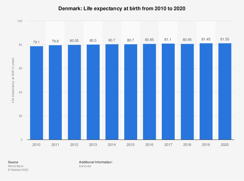 Statistic: Denmark: Life expectancy at birth from 2008 to 2018 | Statista
