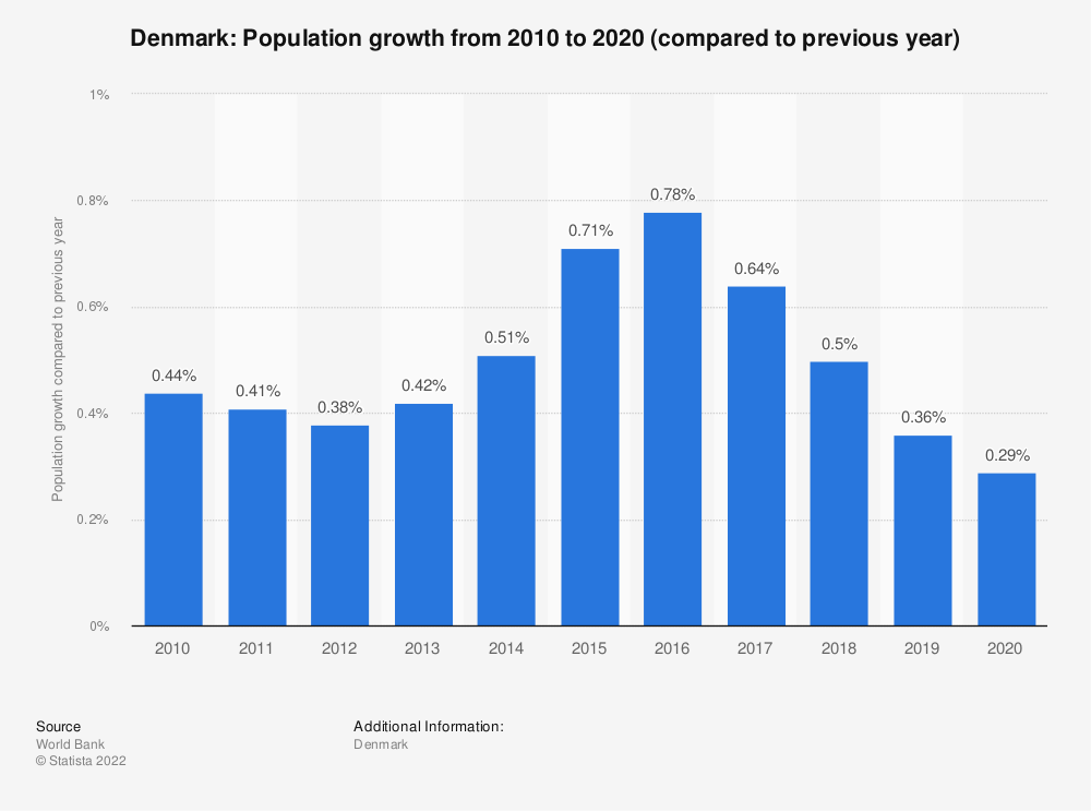 Statistic: Denmark: Population growth  from 2007  to 2017 (compared to previous year) | Statista
