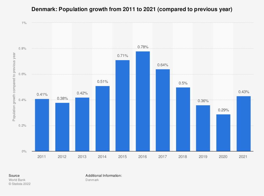 Statistic: Denmark: Population growth  from 2008  to 2018 (compared to previous year) | Statista