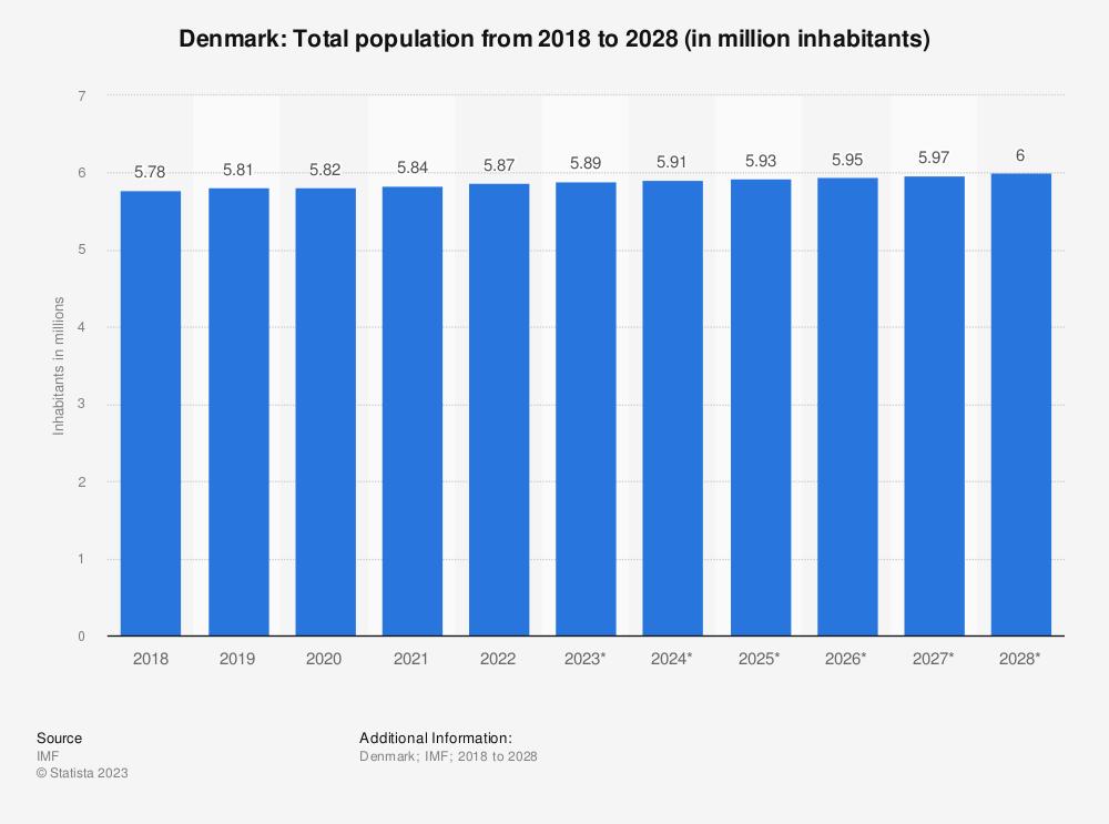 Statistic: Denmark: Total population from 2015 to 2025 (in million inhabitants) | Statista