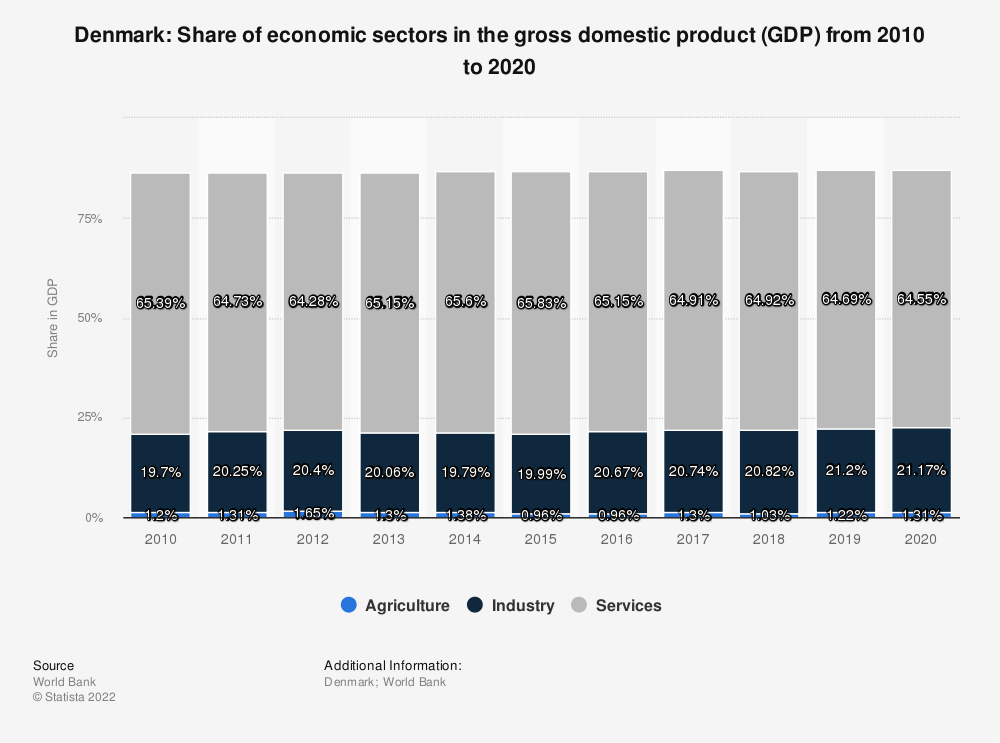 Statistic: Denmark: Share of economic sectors in the gross domestic product (GDP) from 2007 to 2017 | Statista