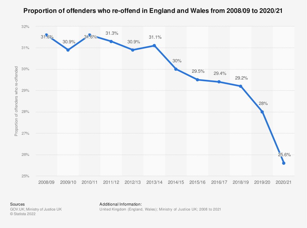 Statistic: Proportion of offenders who re-offend in England and Wales from June 2012 to June 2013, by age group   Statista