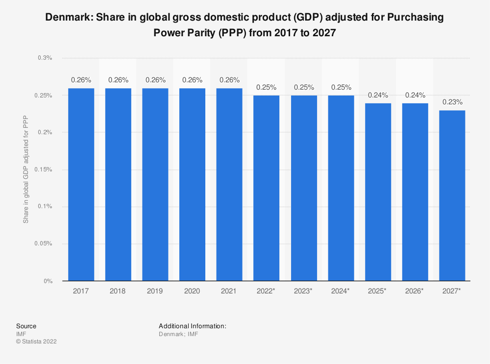 Statistic: Denmark: Share in global gross domestic product (GDP) adjusted for Purchasing Power Parity (PPP) from 2014 to 2024 | Statista