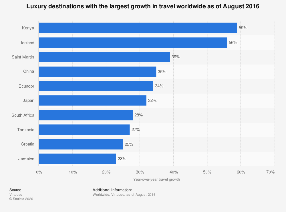 Statistic: Luxury destinations with the largest growth in travel worldwide as of August 2016 | Statista