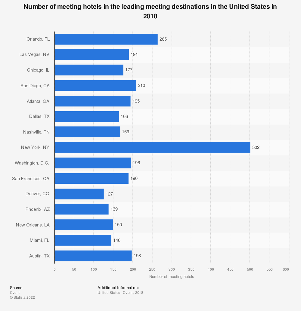 Statistic: Number of meeting hotels in the leading meeting destinations in the United States in 2018 | Statista