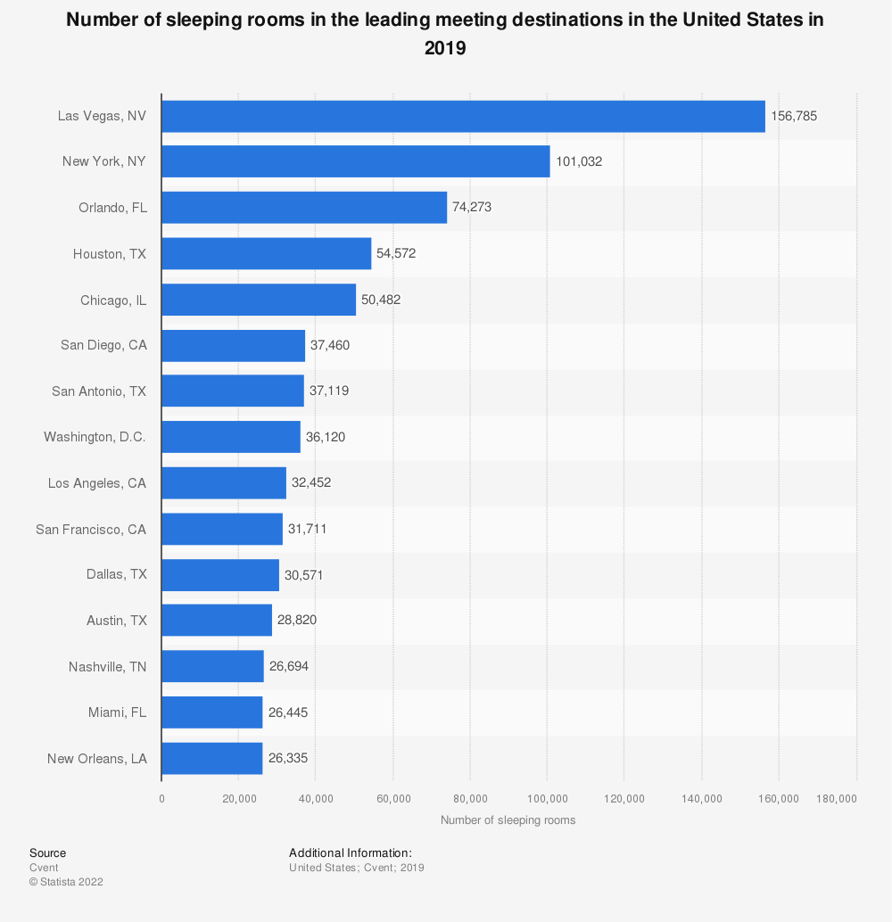 Statistic: Number of sleeping rooms in the leading meeting destinations in the United States in 2019 | Statista