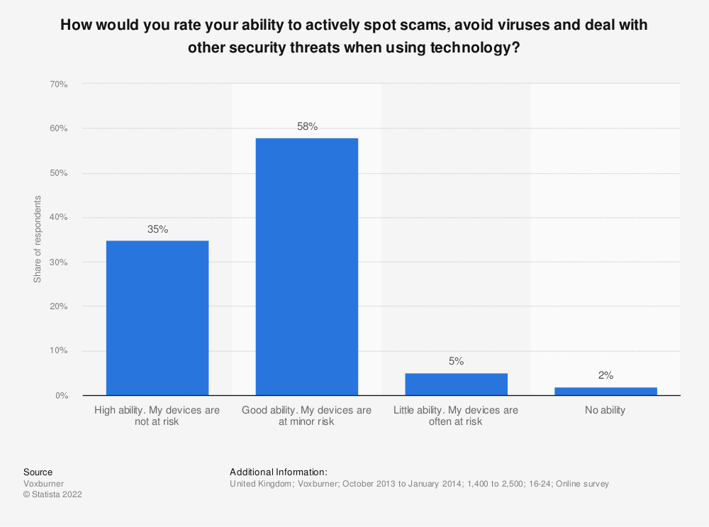 Statistic: How would you rate your ability to actively spot scams, avoid viruses and deal with other security threats when using technology? | Statista