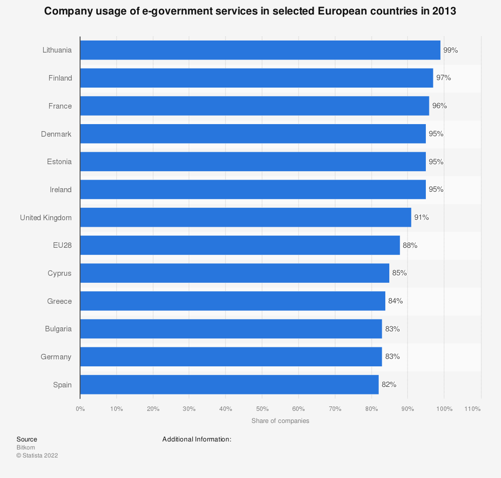 Statistic: Company usage of e-government services in selected European countries in 2013 | Statista
