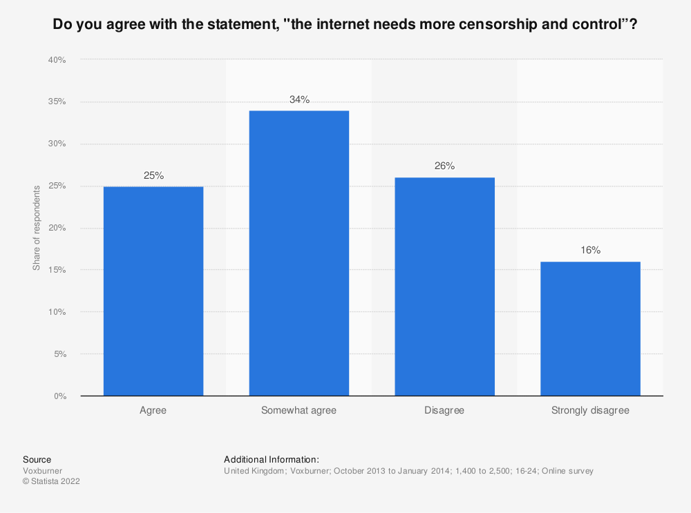 """Statistic: Do you agree with the statement, """"the internet needs more censorship and control""""?   Statista"""